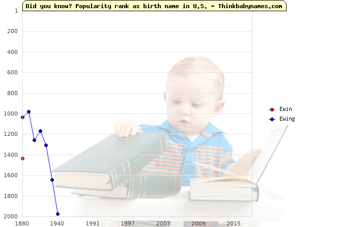 Top 2000 baby names ranking of Ewin, Ewing in U.S.