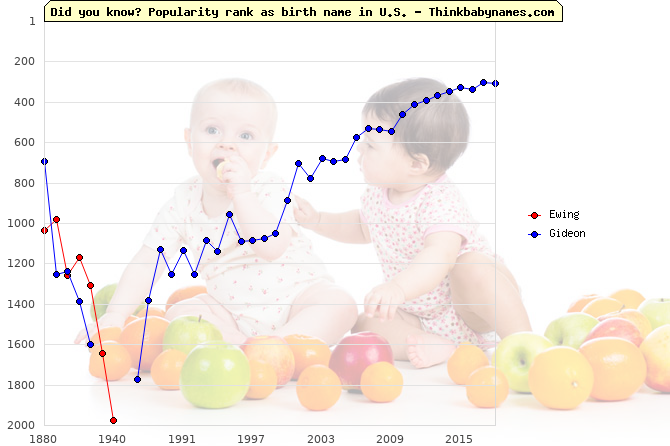 Top 2000 baby names ranking of Just names: Ewing, Gideon
