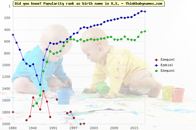 Top 2000 baby names ranking of Esequiel, Ezekiel, Ezequiel in U.S.