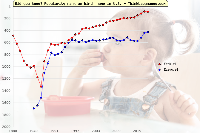Top 1000 baby names ranking of Ezekiel, Ezequiel in U.S.