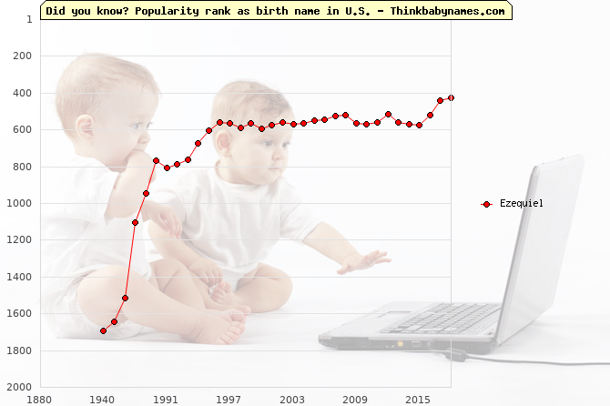 Top 2000 baby names ranking of Ezequiel name in U.S.