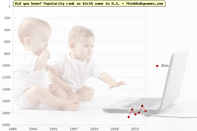 Top 2000 baby names ranking of Ezio name in U.S.