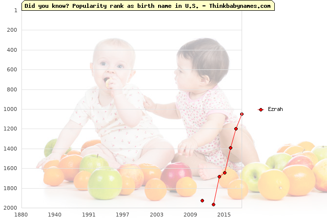 Top 2000 baby names ranking of Ezrah name in U.S.