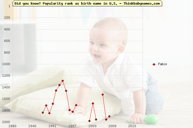 Top 2000 baby names ranking of Fabio name in U.S.