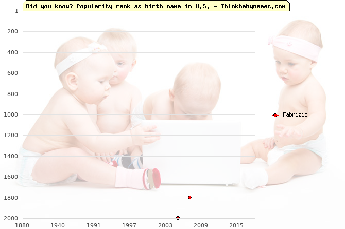 Top 2000 baby names ranking of Fabrizio in U.S.