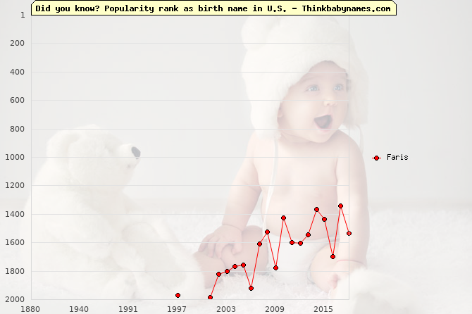 Top 2000 baby names ranking of Faris in U.S.