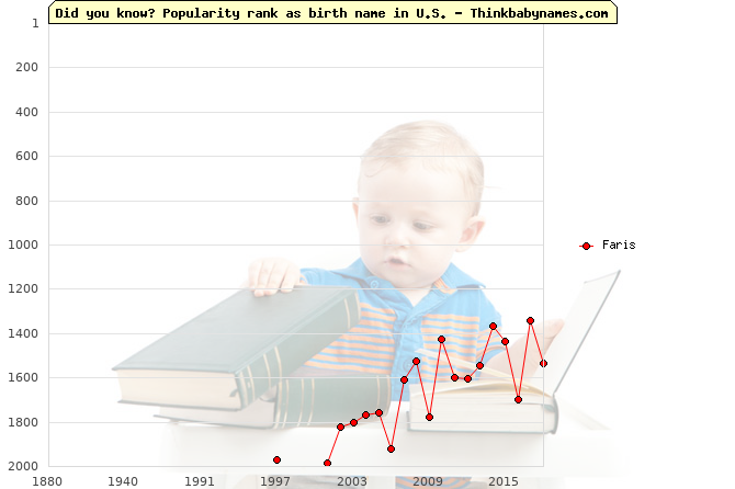 Top 2000 baby names ranking of Faris name in U.S.