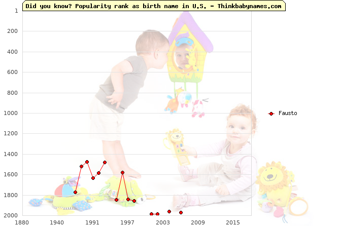 Top 2000 baby names ranking of Fausto name in U.S.