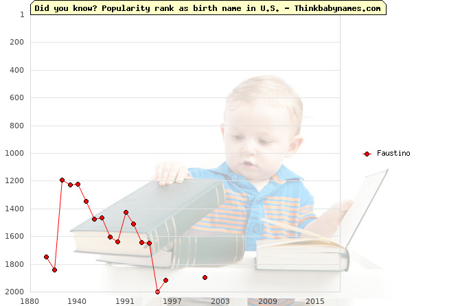 Top 1000 baby names ranking of Faustino in U.S.
