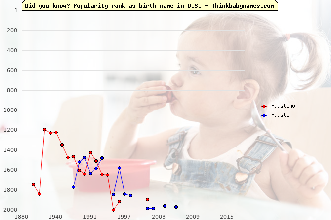 Top 2000 baby names ranking of Faustino, Fausto in U.S.