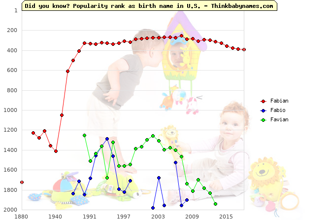 Top 2000 baby names ranking of Fabian, Fabio, Favian in U.S.