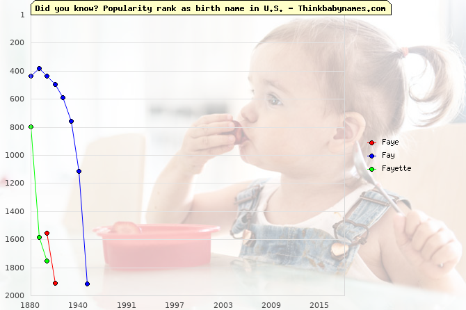 Top 2000 baby names ranking of Faye, Fay, Fayette in U.S.
