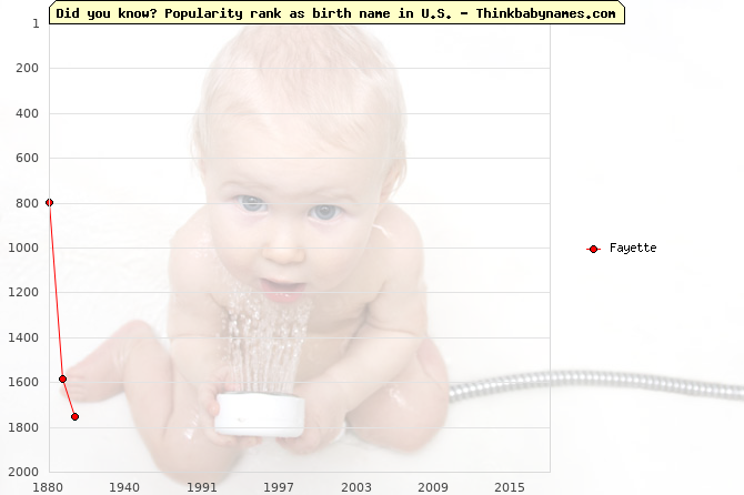 Top 2000 baby names ranking of Fayette name in U.S.