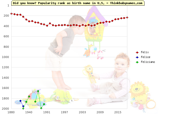 Top 2000 baby names ranking of Felix, Felice, Feliciano in U.S.