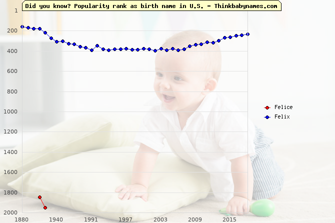 Top 2000 baby names ranking of Felice, Felix in U.S.