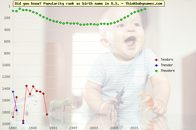 Top 2000 baby names ranking of Teodoro, Theodor, Theodore in U.S.