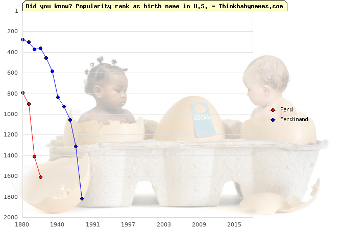 Top 2000 baby names ranking of Ferd, Ferdinand in U.S.