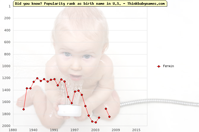 Top 2000 baby names ranking of Fermin name in U.S.
