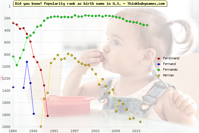 Top 2000 baby names ranking of Ferdinand, Fernand, Fernando, Hernan in U.S.