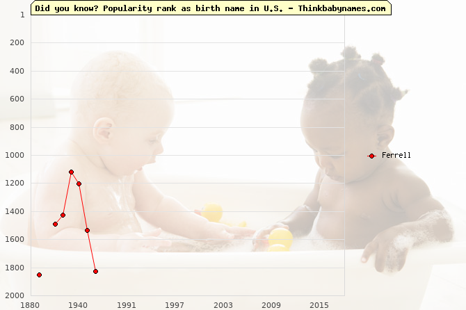 Top 2000 baby names ranking of Ferrell name in U.S.