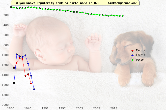 Top 2000 baby names ranking of Ferris, Farris, Peter in U.S.