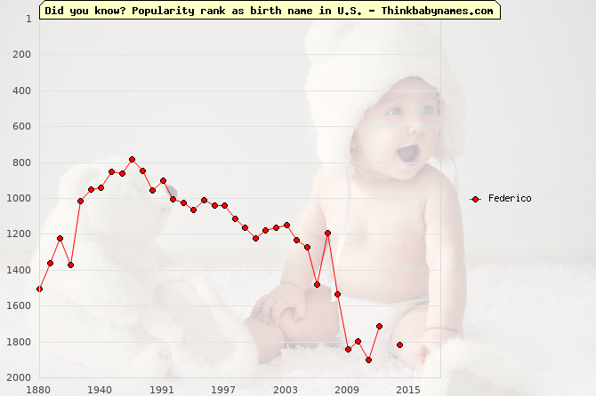 Top 2000 baby names ranking of Federico in U.S.