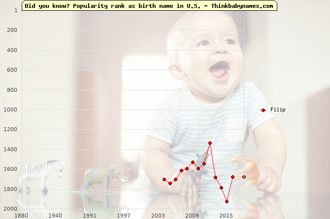 Top 2000 baby names ranking of Filip name in U.S.