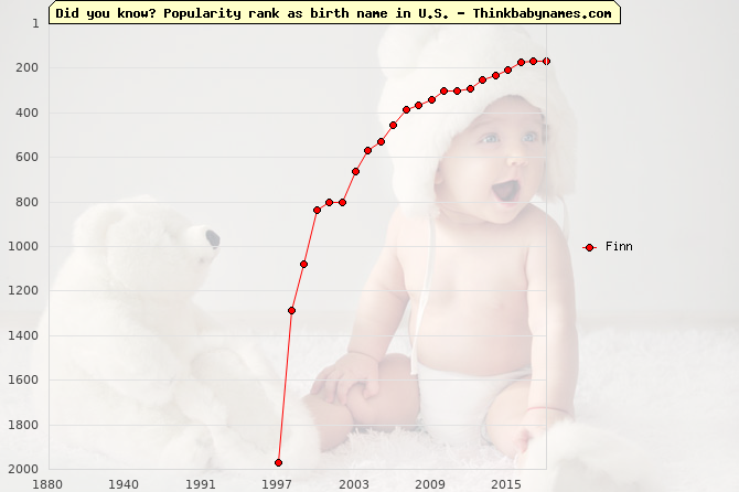 Top 2000 baby names ranking of Finn in U.S.