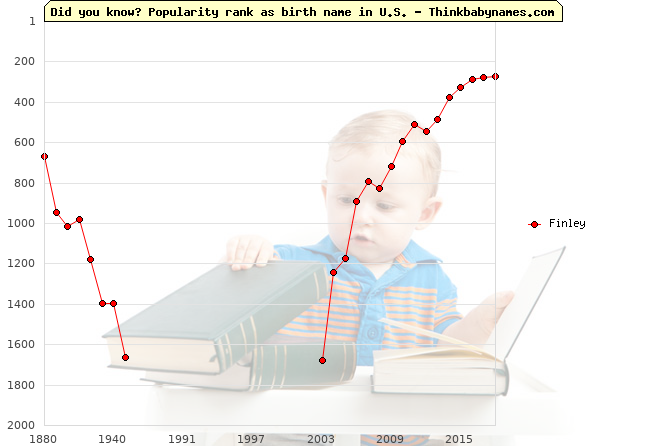 Top 2000 baby names ranking of Finley name in U.S.