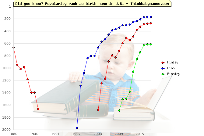 Top 2000 baby names ranking of Finley, Finn, Finnley in U.S.
