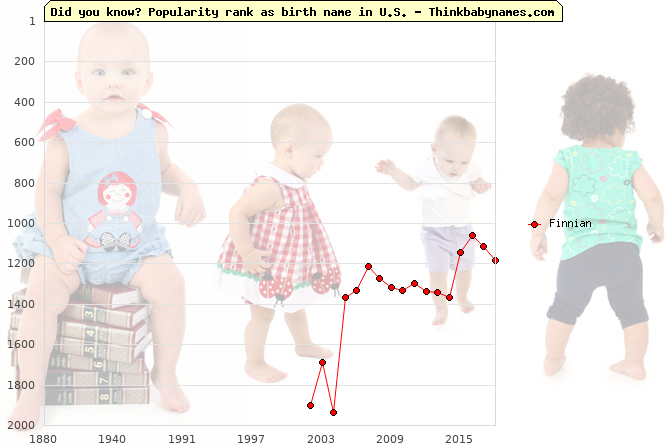 Top 2000 baby names ranking of Finnian in U.S.