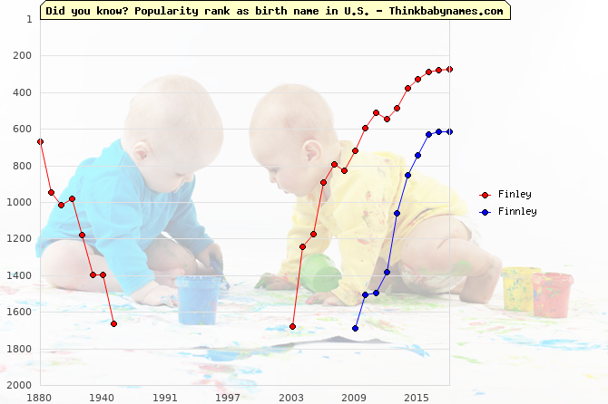 Top 2000 baby names ranking of Finley, Finnley in U.S.
