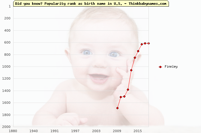 Top 2000 baby names ranking of Finnley name in U.S.