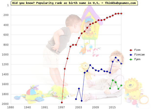 Top 2000 baby names ranking of Finn, Finnian, Fynn in U.S.