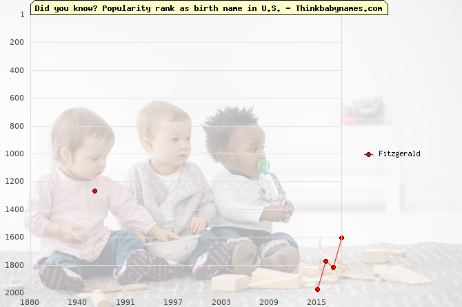 Top 2000 baby names ranking of Fitzgerald name in U.S.