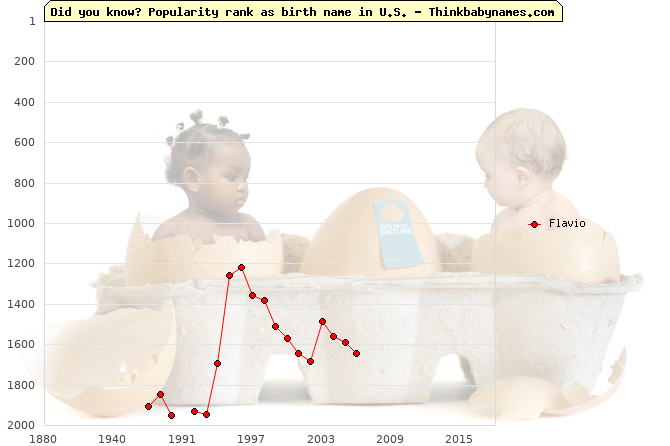 Top 2000 baby names ranking of Flavio in U.S.