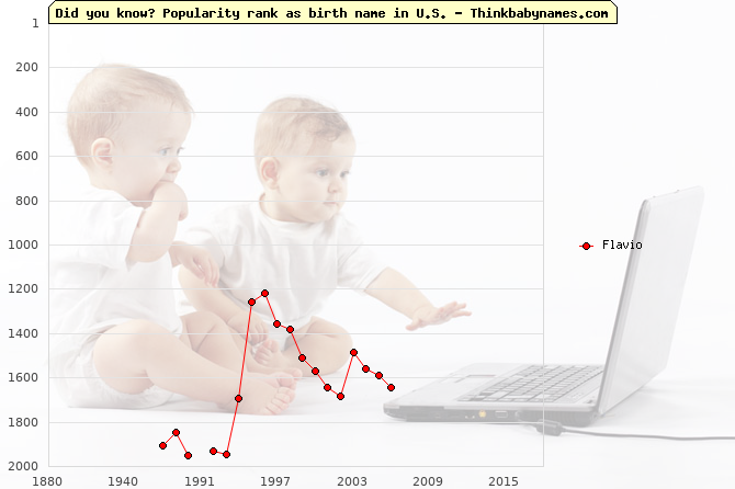Top 2000 baby names ranking of Flavio name in U.S.