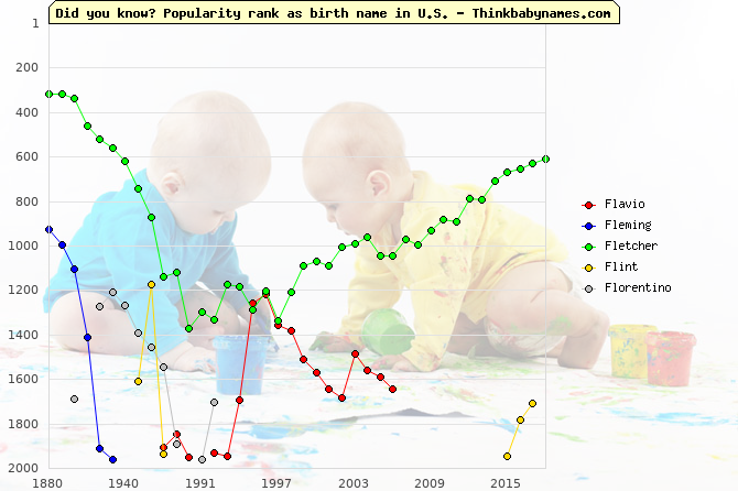 Top 2000 baby names ranking of Fl- names: Flavio, Fleming, Fletcher, Flint, Florentino