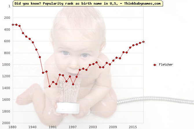 Top 2000 baby names ranking of Fletcher in U.S.