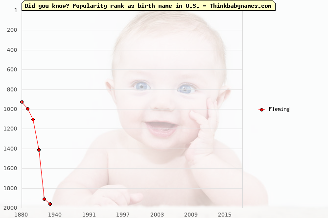 Top 2000 baby names ranking of Fleming in U.S.