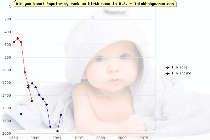 Top 2000 baby names ranking of Florence, Florentino in U.S.