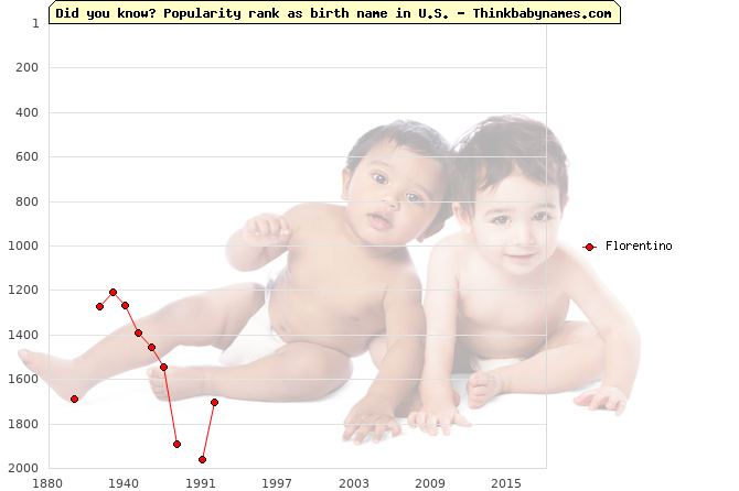 Top 2000 baby names ranking of Florentino in U.S.