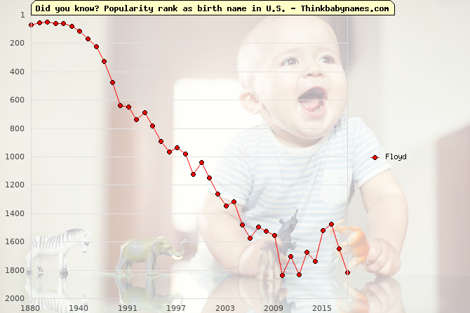 Top 1000 baby names ranking of Floyd name in U.S.