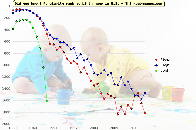 Top 2000 baby names ranking of Floyd, Lloyd, Loyd in U.S.