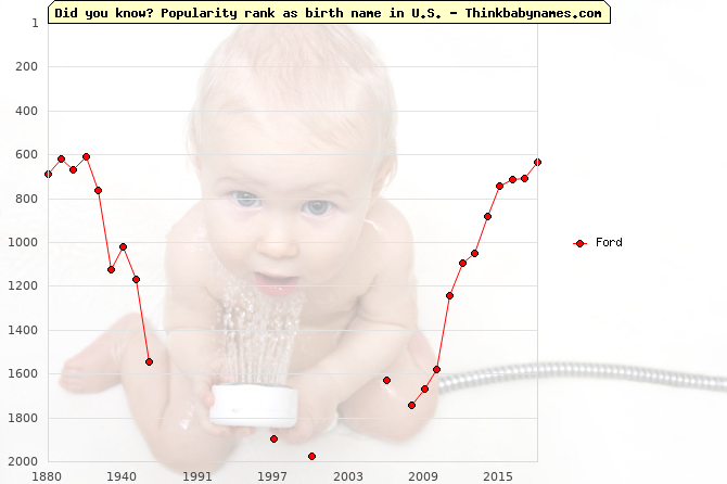 Top 1000 baby names ranking of Ford name in U.S.