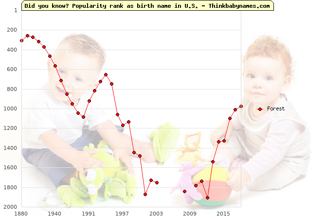 Top 2000 baby names ranking of Forest name in U.S.