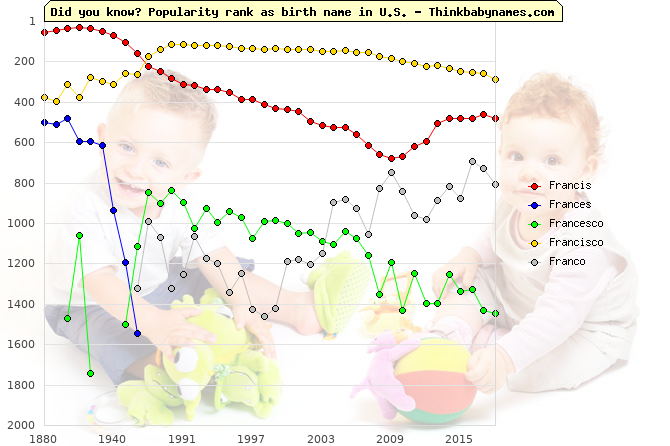 Top 1000 baby names ranking of Francis, Frances, Francesco, Francisco, Franco in U.S.