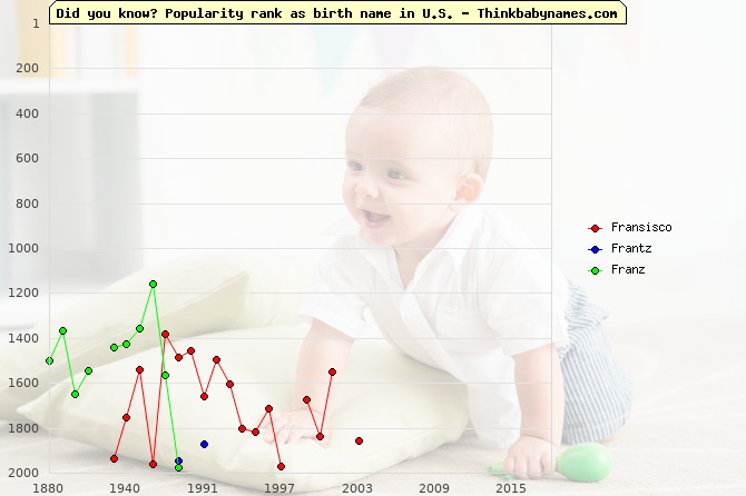 Top 2000 baby names ranking of Fransisco, Frantz, Franz in U.S.