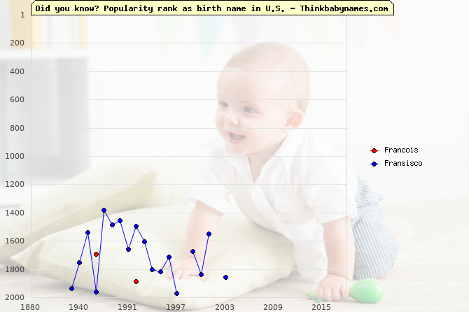 Top 2000 baby names ranking of Francois, Fransisco in U.S.