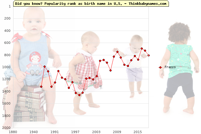 Top 2000 baby names ranking of Franco name in U.S.